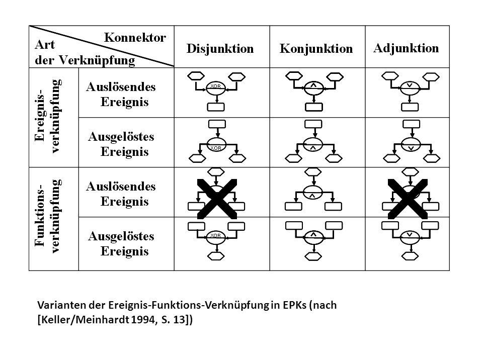 Varianten der Ereignis-Funktions-Verknüpfung in EPKs (nach [Keller/Meinhardt 1994, S. 13])